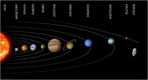 orbiting planets in order -#main
